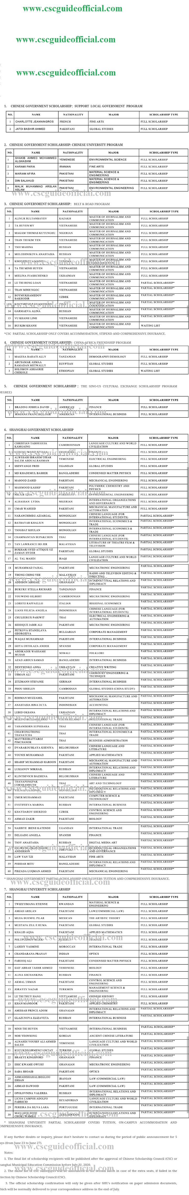 shanghai university scholarship result 2020