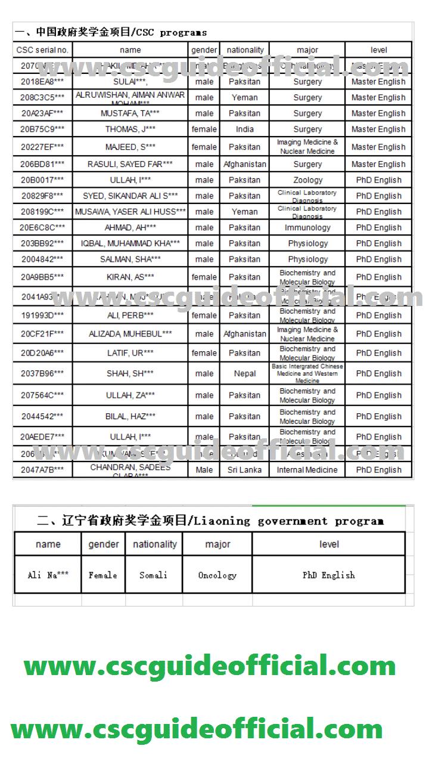 Dalian medical University csc result 2020