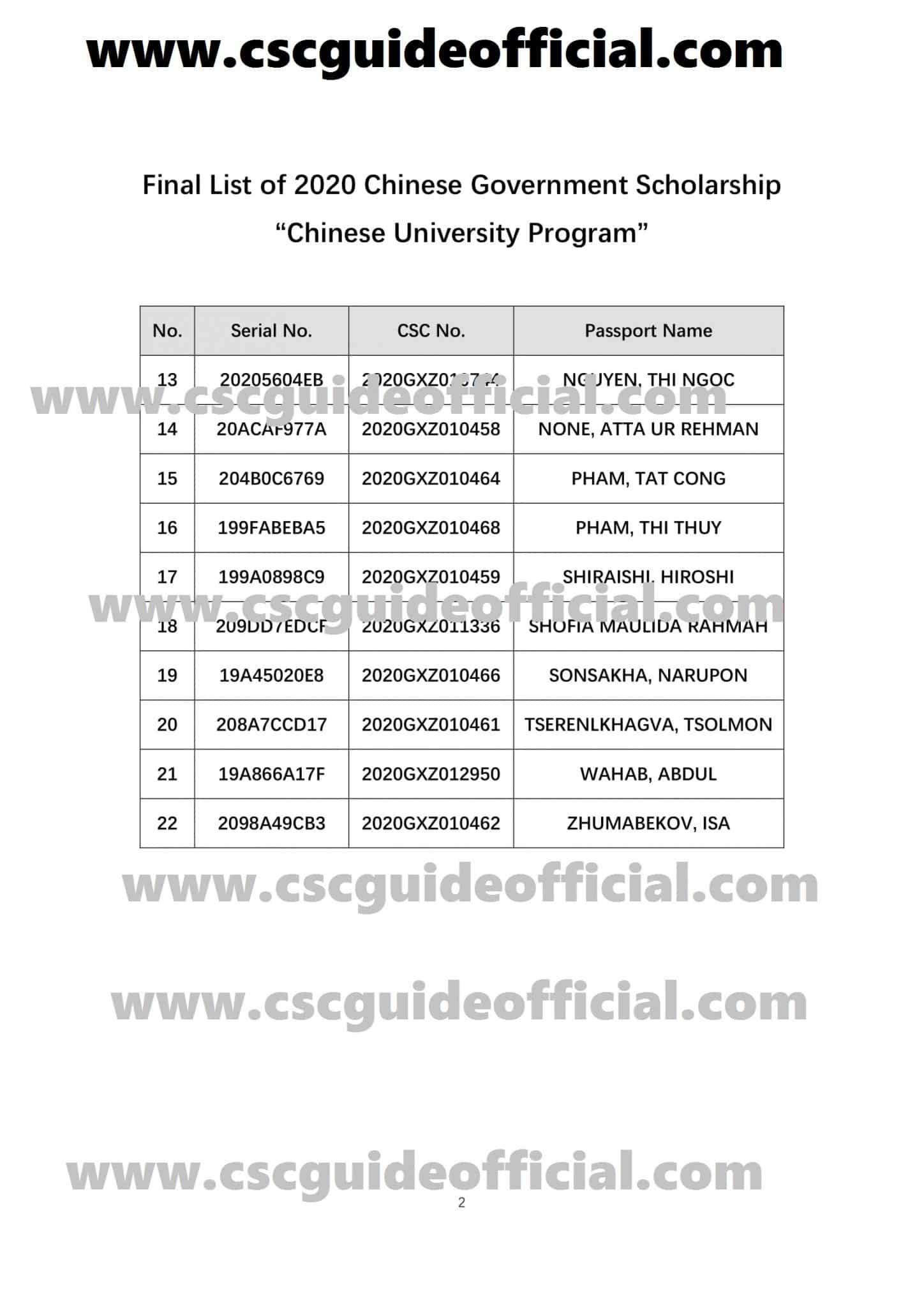 SCUT CSC Result 2020