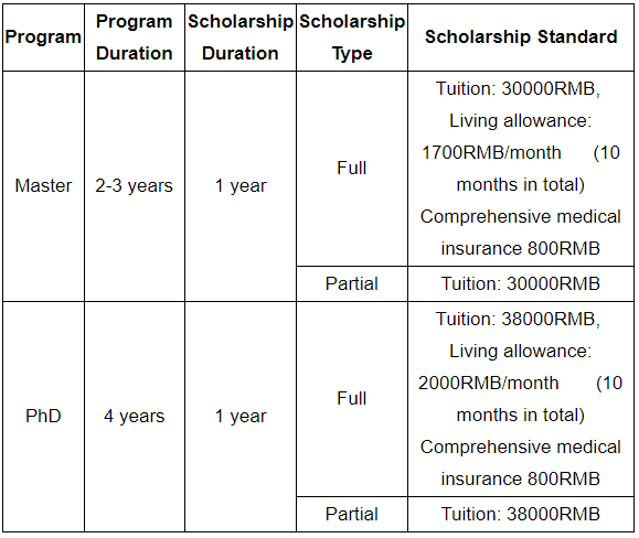 Tiajin Uiversity Tiajing Government Scholarship
