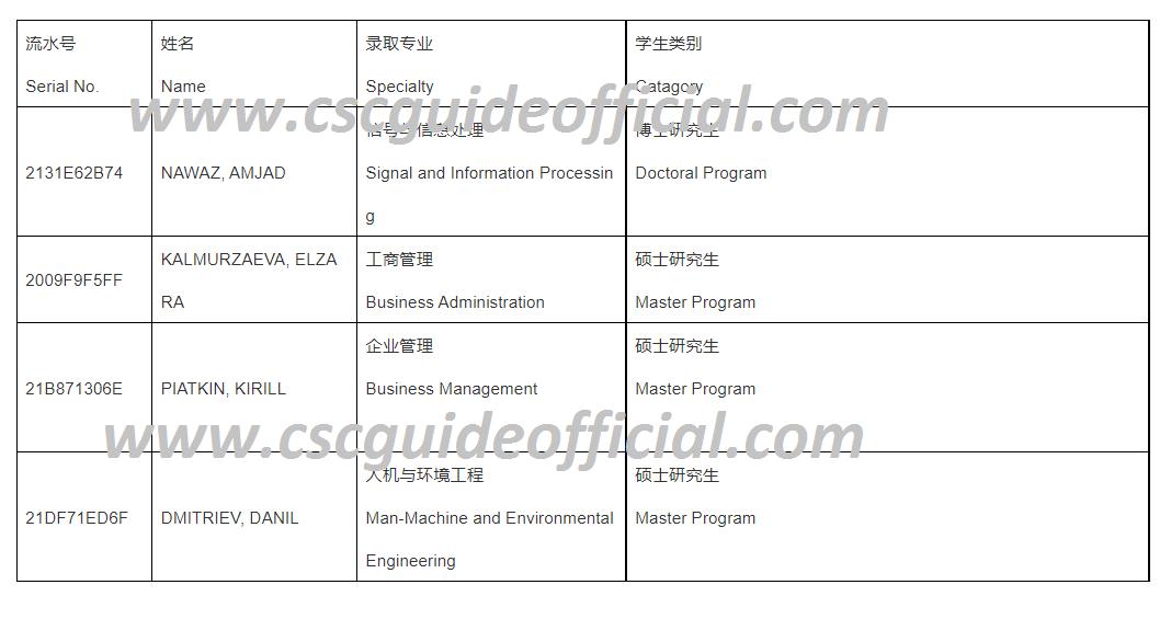 BUAA University csc scholarship result 2021 2022 First batch