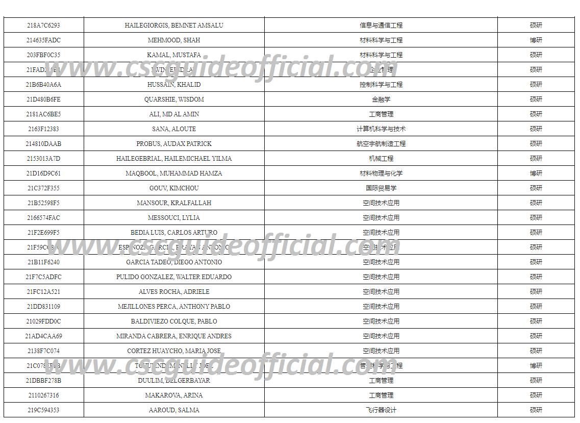 Beihang University of Aeronautics and Astronautics (BUAA) CSC Scholarship Result 2021-2022 third Batch page 2