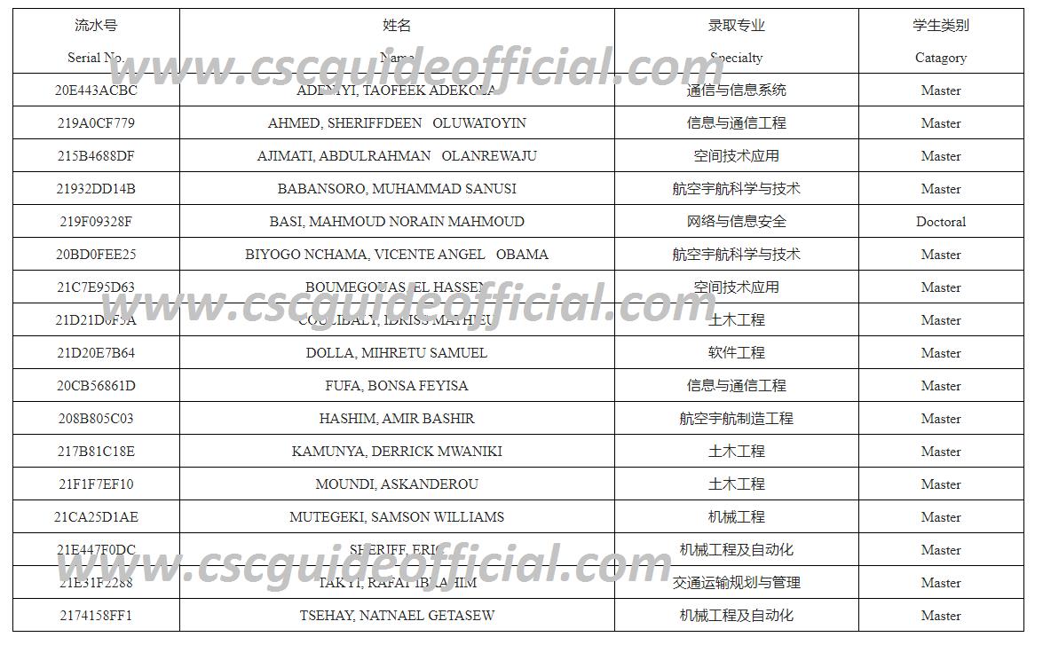 Beihang University of Aeronautics and Astronautics (BUAA) CSC Scholarship Result Second batch