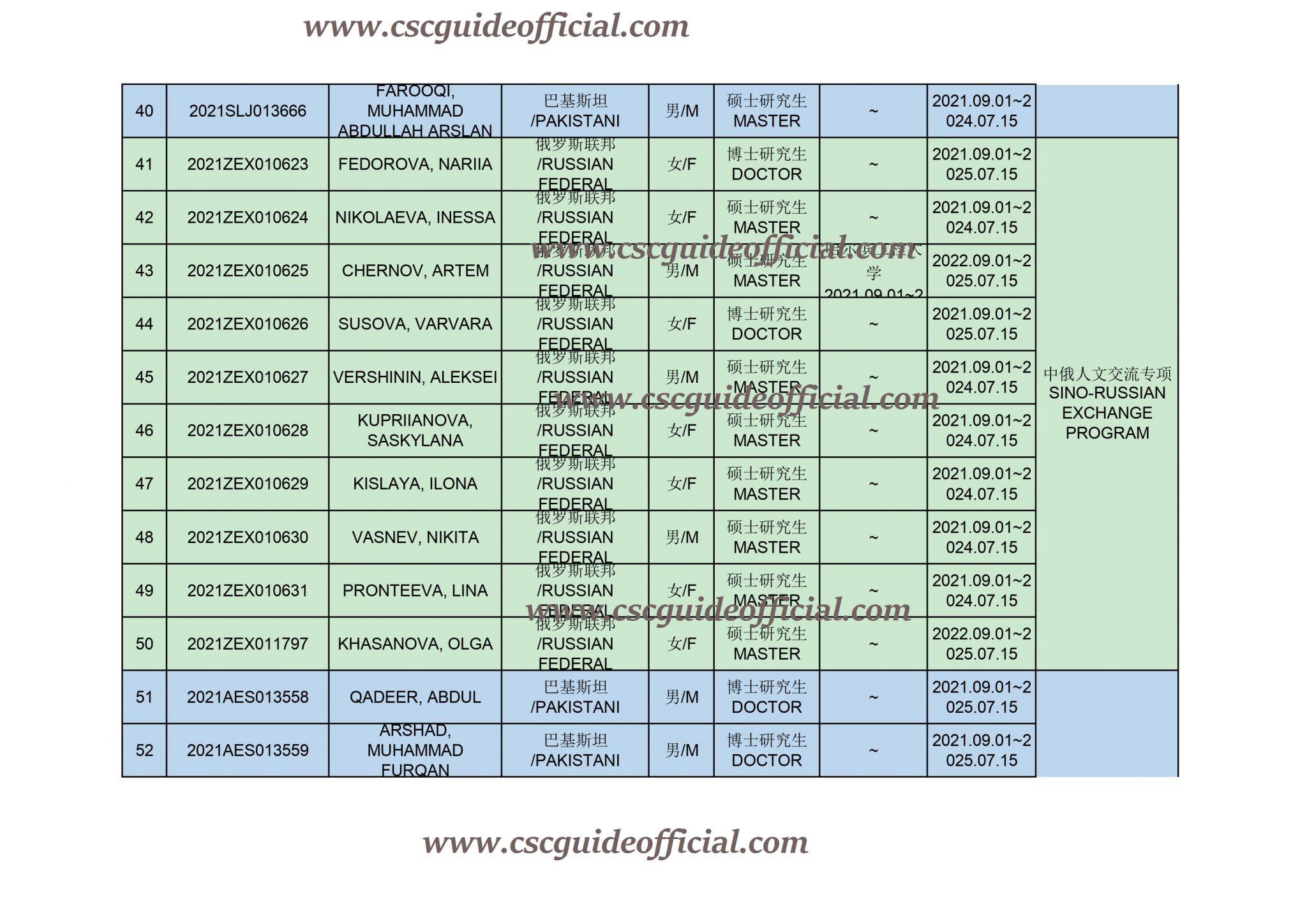 Harbin Engineering University CSC Scholarship Result 2021-2022